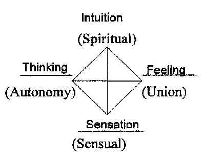 jungian psychology theory Jung's theory of psychological types is sketched as a prelude to developing a  naturalistic ethics.